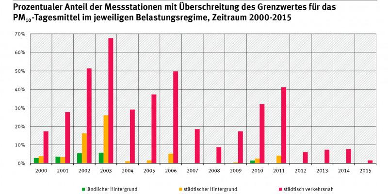 """Balkendiagramm: In den Jahren 2012-2015 gab es nur noch Überschreitungen an """"städtisch verkehrsnahen"""" Messstationen, aber auch hier deutlich unter 10%. Die meisten Überschreitungen gab es im Jahr 2003: etwa 68% der """"städtisch verkehrsnahen"""" Stationen"""