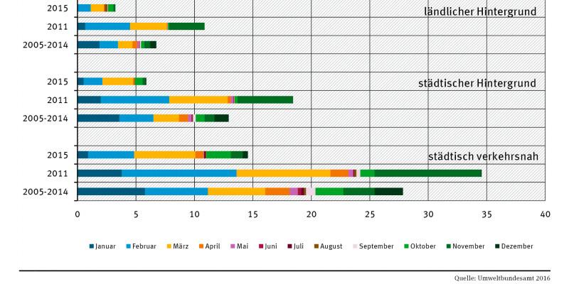 """Balkendiagramm: In allen Jahren (2015, 2011 und 2005-2014) gab es die meisten Überschreitungstage an """"städtisch verkehrsnahen"""" Messstationen. Betrachtet man alle Stationen, nahm die Zahl 2015 deutlich ab gegenüber 2011. Belastetste Monate 2015: März & Feb"""