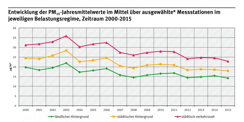 Kurvendiagramm: Ob ländliche, städtische oder städtisch verkehrsnahe Messstation: Die PM10-Jahresmittelwerte sanken in der Tendenz in den Jahren 2000 bis 2015