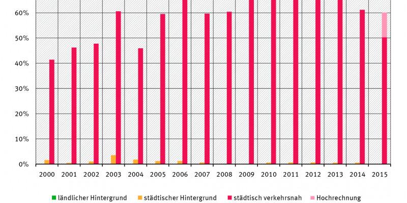 Balkendiagramm: Im ländlichen Hintergrund gab es seit dem Jahr 2000 keine, im städtsichen kaum Messstationen mit Überschreitungen. Bei stästisch verkehrsnahen Stationen stieg der Anteil von gut 40% im Jahr 2000 auf gut 70% 2010. Seitdem sinkende Tendenz