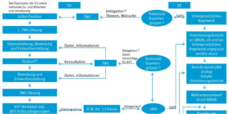 das Schaubild zeigt die verschiedenen Arbeitsschritte auf der EU-Ebene und in Deutschland