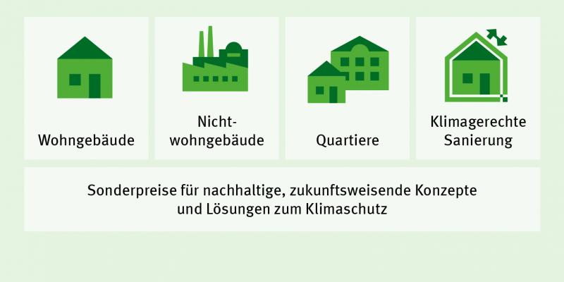 Die Kategorien des Bundespreis Umwelt & Bauen sind: Wohngebäude, Nichtwohngebäude, Quartiere und klimagerechte Sanierung.