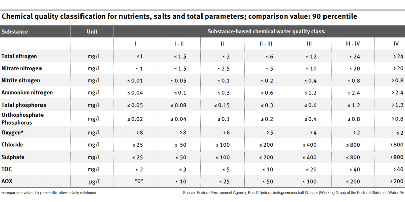 The table shows in which quantity nitrogen, nitrate nitrogen, ammonium nitrogen, phosphorus, chloride and sulphate is enclosed in the different LAWA water quality classes.