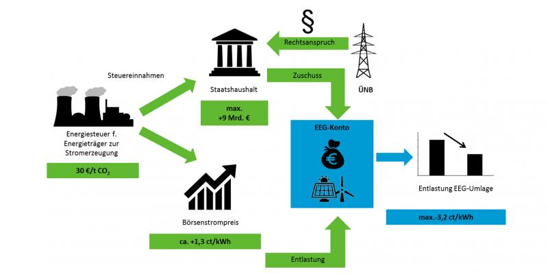 Das Schaubild erläutert mit Piktogrammen und Pfeilen die Reformoption 2: Eine Energiesteuer für Energieträger zur Stromerzeugung von 30 € pro Tonne CO2 bringt maximal 9 Milliarden Euro für den Staatshaushalt, die als Zuschuss auf das EEG-Konto fließen. Der Börsenstrompreis würde um ca. 1,3 Cent pro Kilowattstunde steigen. Die EEG-Umlage könnte um bis zu 3,2 Cent pro Kilowattstunde sinken.