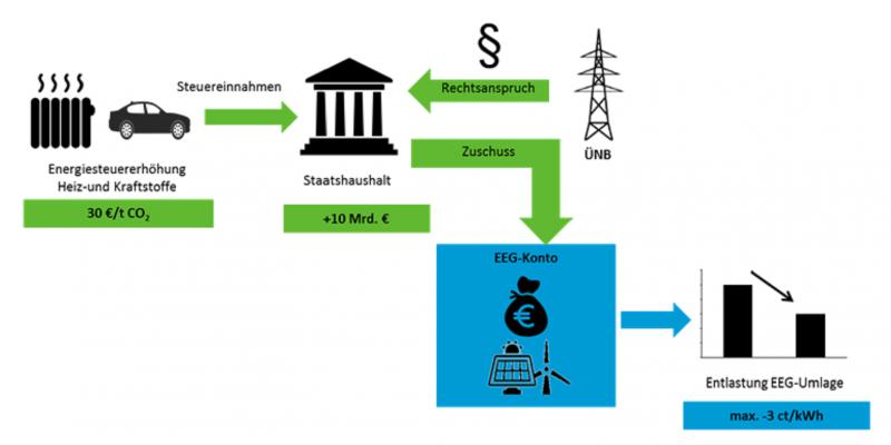 Das Schaubild erläutert mit Piktogrammen und Pfeilen die Reformoption 1: Eine Energiesteuererhöhung von 30 € pro Tonne CO2 auf Heiz- und Kraftstoffe bringt 10 Milliarden Euro für den Staatshaushalt, die als Zuschuss auf das EEG-Konto fließen. Die EEG-Umlage könnte um bis zu 3 Cent pro Kilowattstunde sinken.