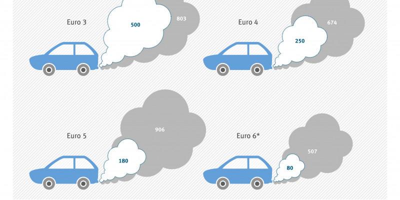 Grafik Euro 3 bis Euro 6 Autos mit Schadstoffwerten