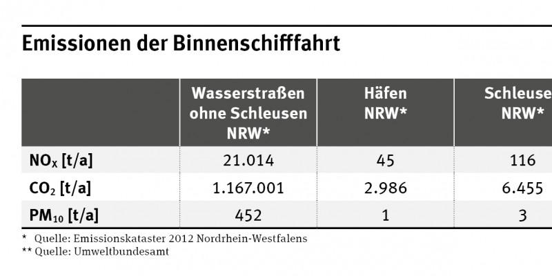 Die Gesamtemissionen in Nordrhein-Westfalen betrugen 21.176 Tonnen NOx, 1.176.441 Tonnen CO2 und 456 Tonnen PM10. In Deutschland 24.601 Tonnen NOx, 1.542.309 Tonnen CO2 und 623 Tonnen PM10.