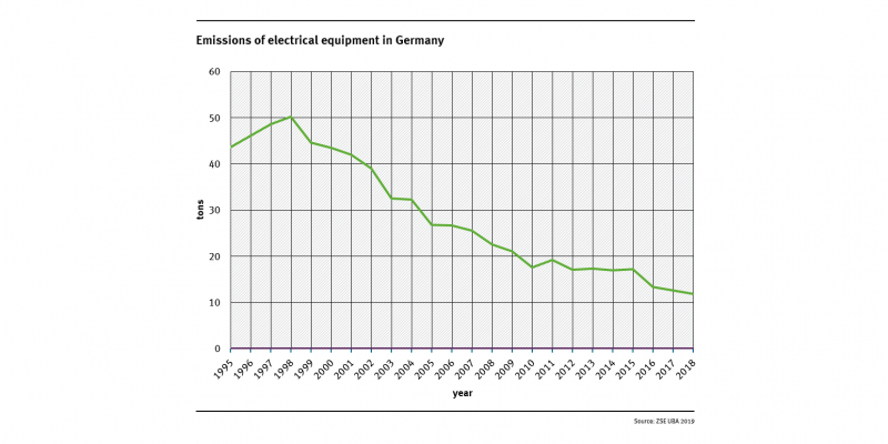 The chart shows that the emissions of electrical equipment in Germany has declined up to the year 1998: from approx. 50 tons in 1998 to approx. 12 tons in 2018.