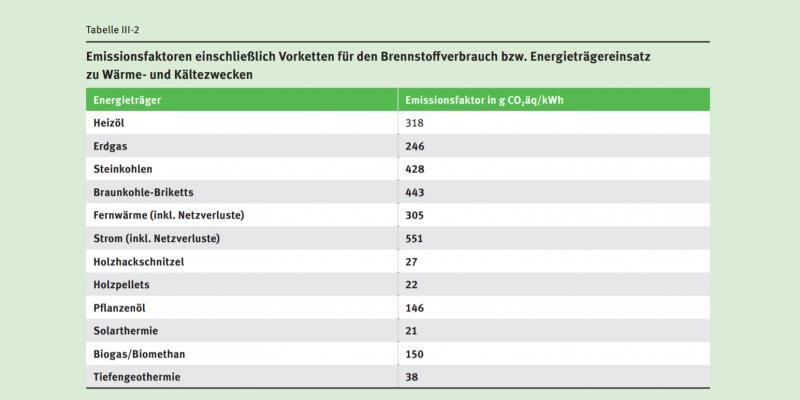Die Tabelle enthält Emissionsfaktoren einschließlich Vorketten für den Brennstoffverbrauch beziehungsweise Energieträgereinsatz zu Wärme- und Kältezwecken.
