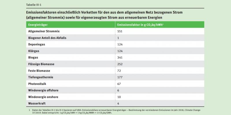 Die Tabelle enthält Emissionsfaktoren einschließlich Vorketten für den aus dem allgemeinen Netz bezogenen Strom sowie für eigenerzeugten Strom aus erneuerbaren Energien.