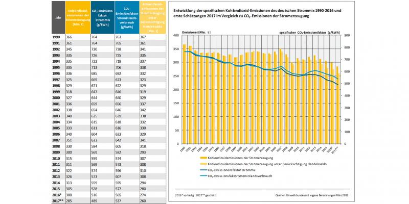 Säulendiagramm und Tabelle zeigen, dass der Stromverbrauch in den 2000er Jahren anstieg, aber nun wieder zurückgeht. Der CO2-Emissionsfaktor Strommix zeigt seit 1990 eine sinkende Tendenz