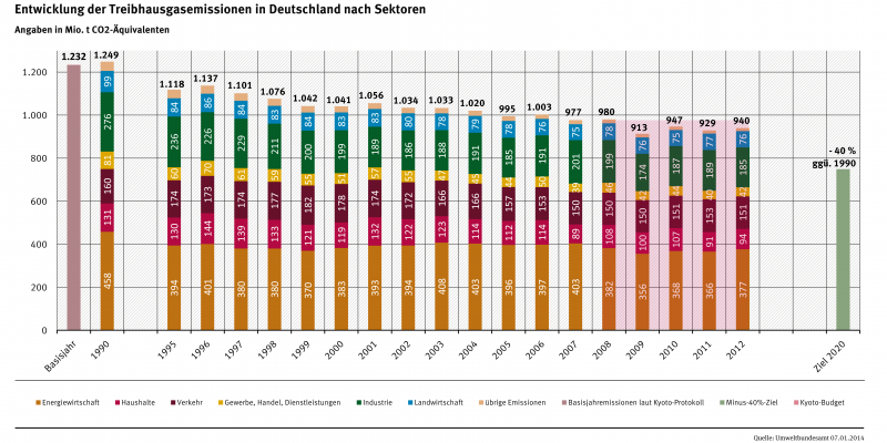 Säulendiagramm: Im Jahr 1990 betrugen die Emissionen 1.249 Millionen Tonnen CO2-Äquivalente, 2012 nur noch 940. Ziel für das Jahr 2020 sind minus 40 Prozent gegenüber dem Jahr 1990. Die meisten Emissionen verursacht die Energiewirtschaft.