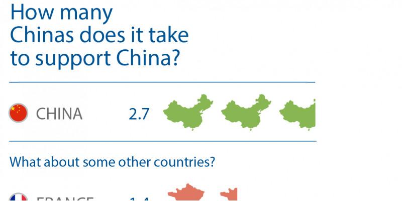 China bräuchte 2,7 Chinas, um seinen Ressourcenbedarf zu decken, die Welt 1,6 Welten. Beispiele anderer Länder: Deutschland 2,1. Frankreich 1,4. USA 1,9. Italien 3,8. Japan 5,5.