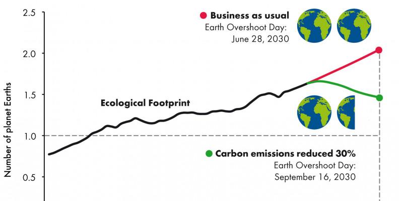 Kurvendiagramm für die Jahre 1960 bis 2030. Noch 1960 brauchte die Menschheit noch 0,8 Erden, heute bereits 1,6. Geht alles so weiter, benötigt sie 2030 zwei Erden. Wird der Treibhausgasausstoß um 30% gesenkt, reichen etwa 1,5.