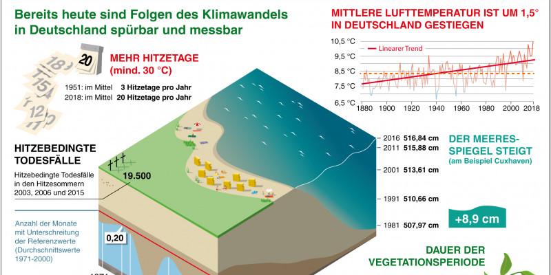 Infografik: Die Folgen der Erderhitzung in Deutschland