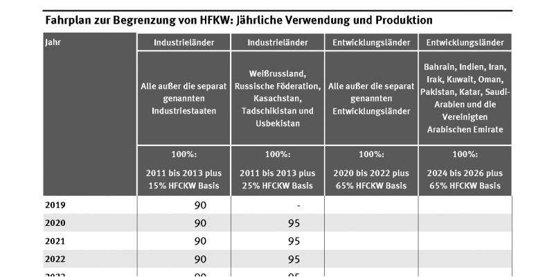 Die Tabelle zeigt, auf wieviel Prozent die jährliche Verwendung und Produktion von HFKW in verschiedenen Industrie- und Entwicklungsländern vom Jahr 2019 bis zum Jahr 2047 in den einzelnen Ländern schrittweise reduziert werden muss. 2047 schließlich auf 15 bzw. 20 %.