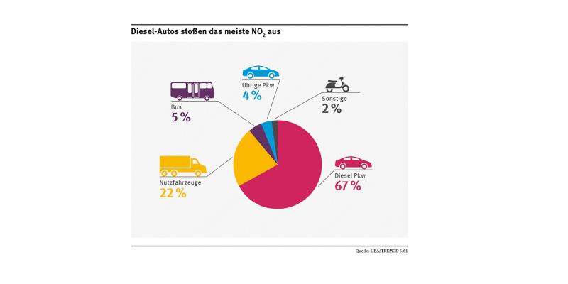 Tortendiagramm zum NO2-Ausstoß: 67% Diesel-Pkw, 22% Nutzfahrzeuge, 5% Bus, 4% übrige Pkw, 2% sonstige wie Mofas