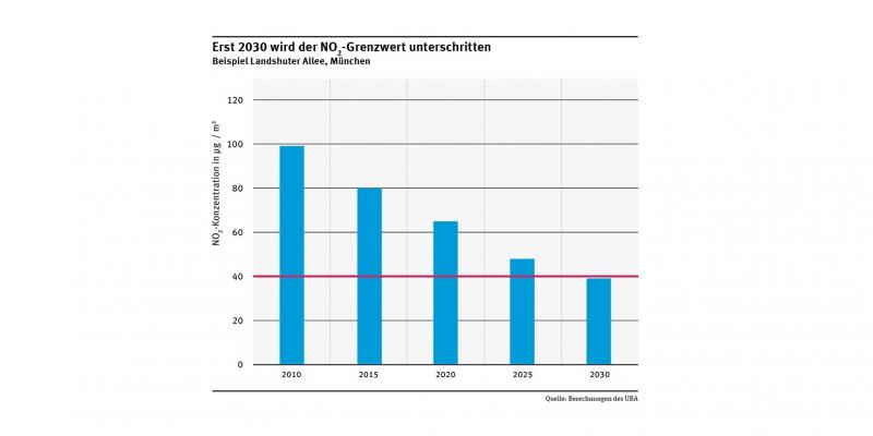 Säulendiagramm: an der Landshuter Allee in München wird der NO2-Grenzwert erst im Jahr 2030 unterschritten