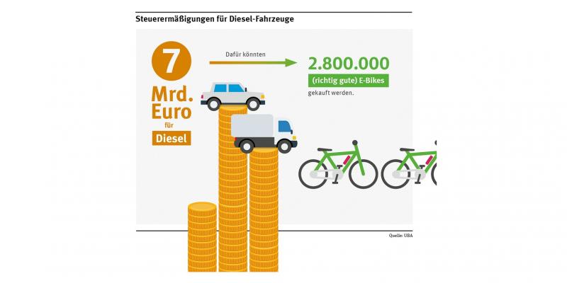 Grafik: Die Steuer-Ermäßigungen für Diesel-Fahrzeuge betragen 7 Mrd. Euro für Diesel. Dafür könnte man 2.800.000 richtig gute E-Bikes kaufen