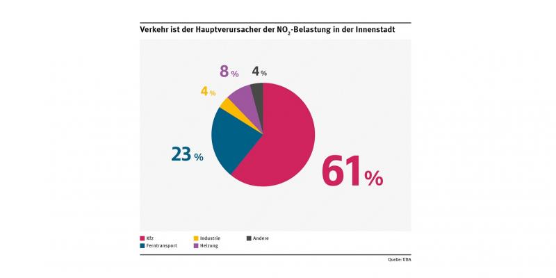 Tortendiagramm zu NO2-Quellen in der Innenstadt: 61 % Kfz, 23% Ferntransport, 8% Heizung, 4% Industrie und 4% andere