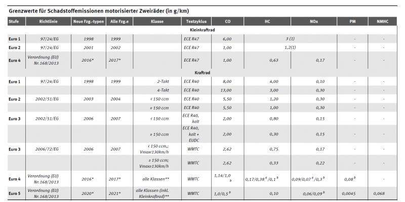Tabelle Grenzwerte Schadstoffemissionen motorisierte Zweiräder