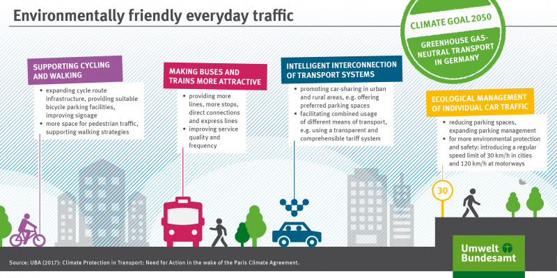 The information graphic shows measures to support environmentally friendly everyday traffic.