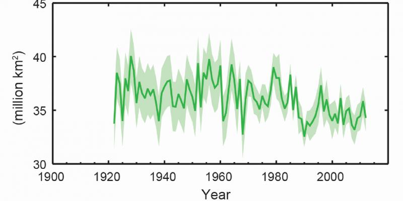Kurvendiagramm: Die Kurve schwankt über die Jahre 1920 bis 2013 stark zwischen etwa 35 und 40 Millionen Quadratkilometer, die Tendenz ist sinkend