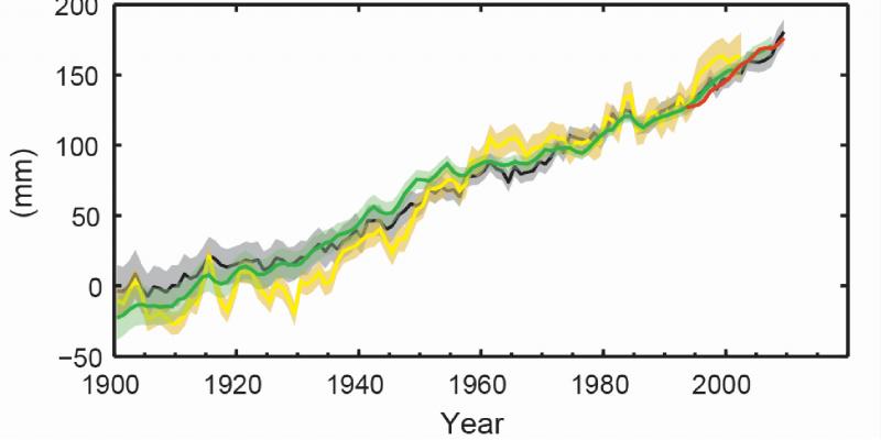 Kurvendiagramm: Die Kurve steigt mit kleinen Schwankungen kontinuierlich an vom Wert 0 im Jahr 1900 bis zu fast 200 Millimetern im Jahr 2013