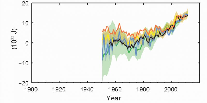 Kurvendiagramm für den Zeitraum 1950 bis 2013: Die Kurven steigen mit Schwankungen an