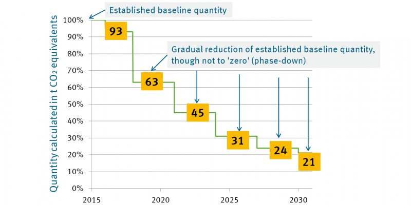The quantity of hydrofluorocarbons (HFCs) marketed in the EU will gradually be reduced to one fifth of current sales levels (21%) by 2030.