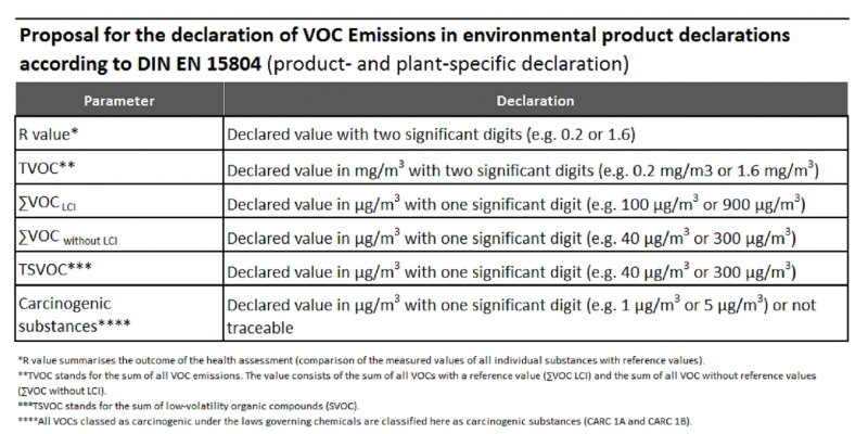 UBA proposal for the declaration of VOC emissions in environmental product declarations according to DIN EN 15804.