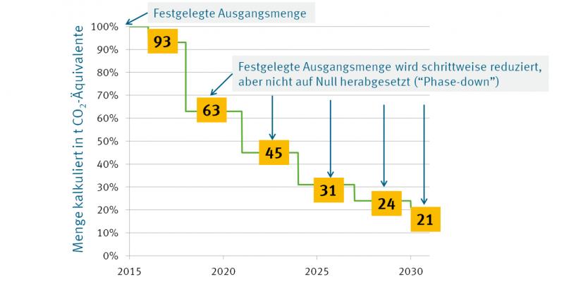 die Höchstmenge sinkt im Vergleich zu der für das Jahr 2015 festgelegten Ausgangsmenge schrittweise auf 21 Prozent im Jahr 2030