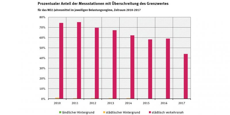 Prozentualer Anteil NO2-Überschreitungen Messstationen