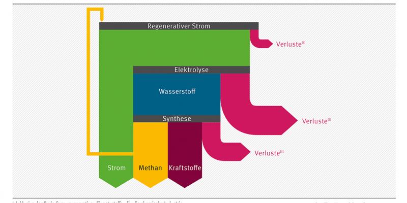 Flussdiagramm: Regenerativer Strom wird direkt genutzt, durch die Herstellung von Methan aus Wasserstoff zwischengespeichert oder zur Herstellung von Kraftstoffen aus Wasserstoff verwendet. Bei allen Schritten treten Verluste auf.