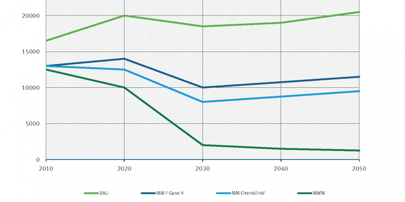 In opposion to the global trend, the projections for Germany show, that f-gas emissions could be reduced til 2050.
