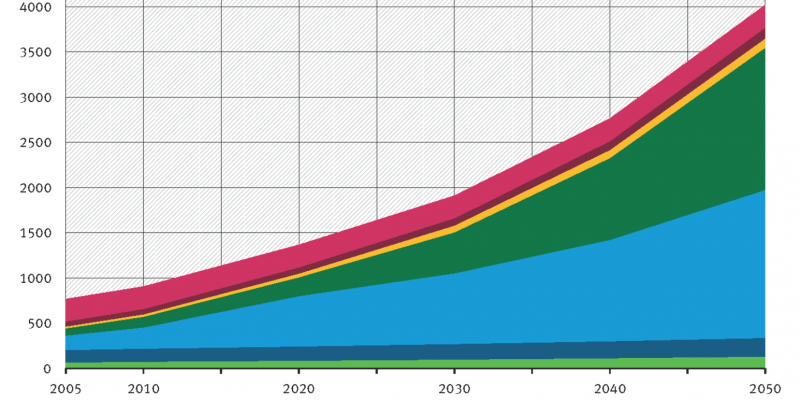 Projection: From 2005 to 2050 global f-gases emissions rise from ca. 800 to ca. 4,000 megatonnes of CO2 equivalents