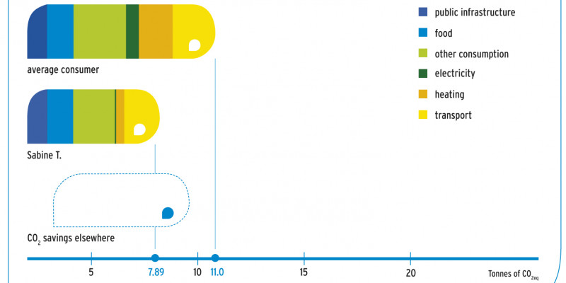 Sabine T's CO2eq emissions are 7.89 tonnes, the emissions of an average consumer 11 tonnes
