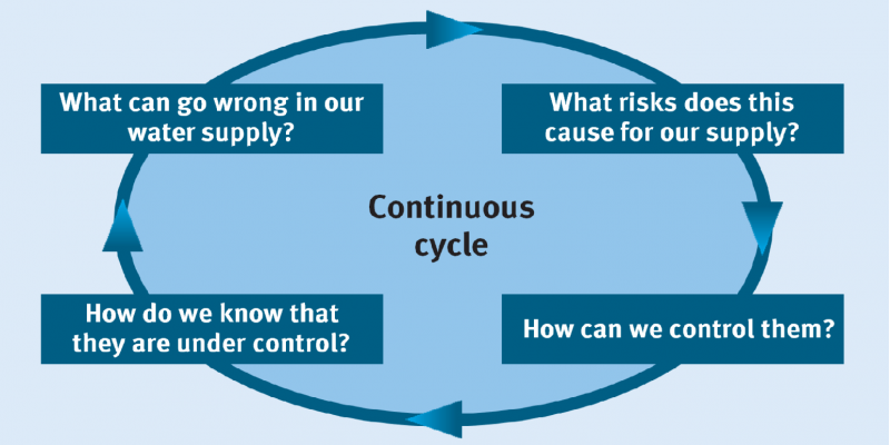 Scheme of the Water Safety Plan concept: What can go wrong in our water supply? What risks does this cause for our supply? How can we control them? How do we know that they are under control?