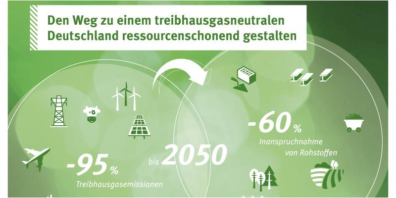 """Schaubild mit der Überschrift """"Den Weg zu einem treibhausgasneutralen Deutschland ressourcenschonend gestalten"""". In einem Kreis steht """"- 95 % Treibhausgasemissionen"""" und es sind Symbole abgebildet wie Kraftwerke und Verkehrsmittel. In einem zweiten Kreis steht """"- 60 % Inanspruchnahme von Rohstoffen"""" und es sind Symbole abgebildet wie Wald, Maiskolben und Stahlträger. Beide Kreise überschneiden sich und dort steht """"bis 2050"""". Pfeile symbolisieren, dass zwischen beiden Themen eine Wechselbeziehung besteht."""