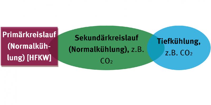 drei sich überschneidende Kästen: Primärkreislauf (Normalküh-lung) [HFKW]; Sekundärkreislauf (Normalkühlung), z.B. CO2; Tiefkühlung, z.B. CO2
