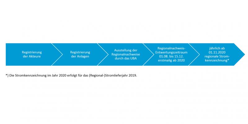 Die Schritte sind: 1. Registrierung der Akteure, 2. Registrierung der Anlagen, 3. Ausstellung der Regionalnachweise durch das UBA, 4. Entwertungszeitraum 1.8. bis 15.12. erstmalig ab 2020, 5. jährlich ab 1.11.2020 regionale Stromkennzeichnung (für das Lieferjahr 2019)