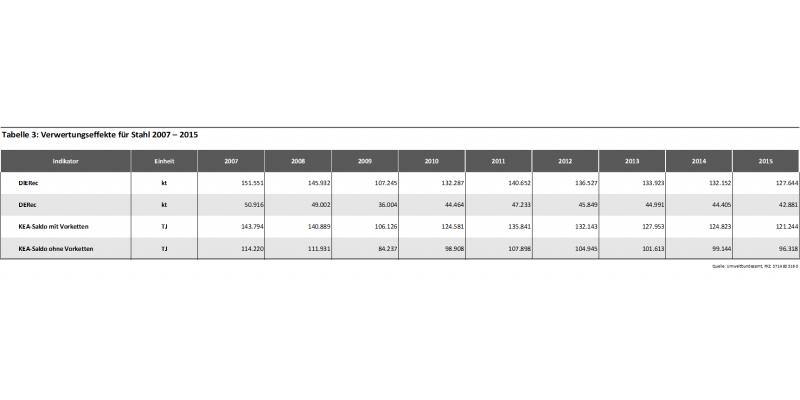 Tabelle 3: Verwertungseffekte für Stahl 2007 – 2015