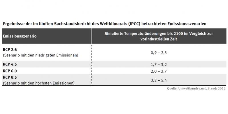 Tabelle: beim Szenario mit den niedrigsten Emissionen beträgt die simulierte Temperaturänderungen bis 2100 im Vergleich zur vorindustriellen Zeit 0,9 bis 2,3 Grad. Beim Szenario mit den höchsten Emissionen 3,2 bis 5,4 Grad.
