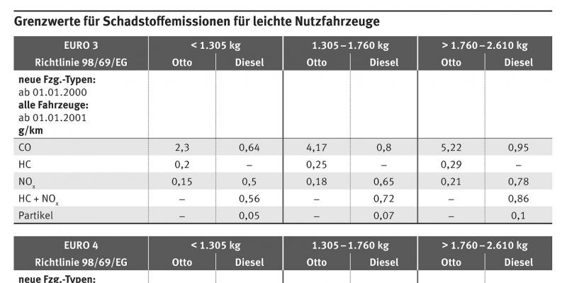 Tabelle mit Grenzwerten für Schadstoffemissionen leichter Nutzfahrzeuge