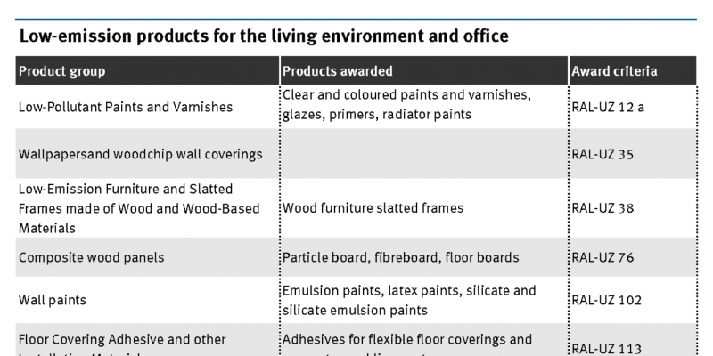 The table shows product groups for which there are products available with the Blue Angel ecolabel, like paints, particle boards and laminates.
