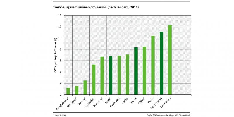 Im Diagramm werden die Treibhausgasemissionen pro Person für verschiedene Länder, weltweit und in der Europäischen Union verglichen. Die Einheit ist CO2-Äquivalente pro Kopf in Tonnen. Die Werte betragen etwa: Bangladesch: 1, Schweden: 5,5, EU28: 8, Deutschland 11, Tschechien: 12
