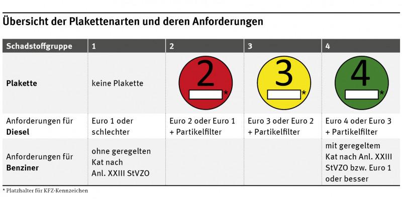 Die grüne Plakette erhalten Diesel-Fahrzeuge mit Euro 4 oder 3 und Partikelfilter sowie Benziner mit geregeltem Kat nach Anl. XXIII StVZO bzw. Euro 1 oder besser. Die gelbe Plakette erhalten Diesel-Fahrzeuge mit Euro 3 oder 2 und Partikelfilter.