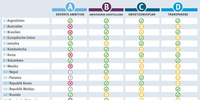Übersichtsbewertung von vier Schlüsselelementen für jedes der 20 analysierten NDCs. Die vier Schlüsselelemente sind erhöhte Ambition, umfassende Darstellung, Umsetzungsplan und Transparenz.
