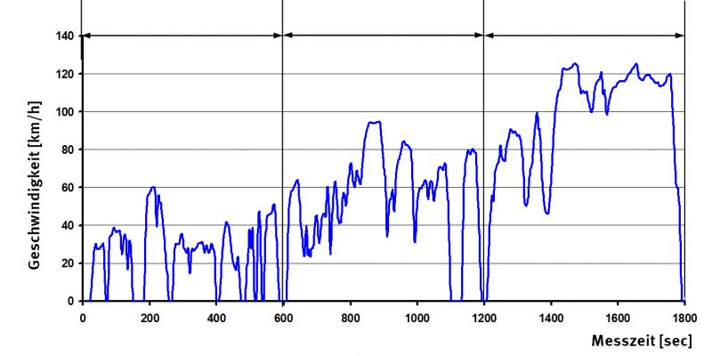 das Kurvendiagramm zeigt die Entwicklung der Geschwindigkeit während des 1.800 Sekunden langen Messzyklus. Es wird bei verschiedenen Geschwindigkeiten bis zu gut 120 km/h gemessen.