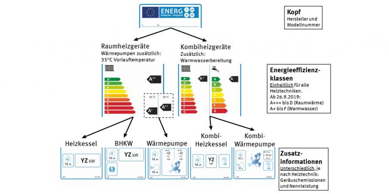Man unterscheidet Etiketten für Raumheizgeräte und für Kombiheizgeräte ohne oder mit zusätzlicher Warmwasserbereitung. Zusatzinformationen variieren nach der Heiztechnik, z.B. Geräuschemissionen und Nennleistung.